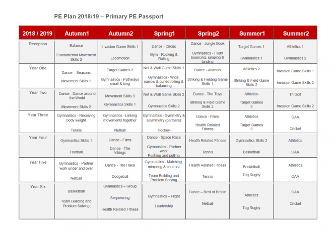 PE Curriculum Map for 2018 19